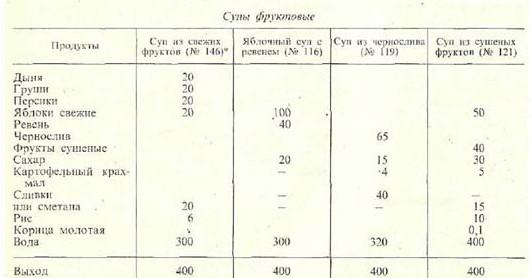 fruktovyiy-sup
