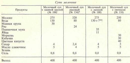 prigotovlenie-molochnyih-supov