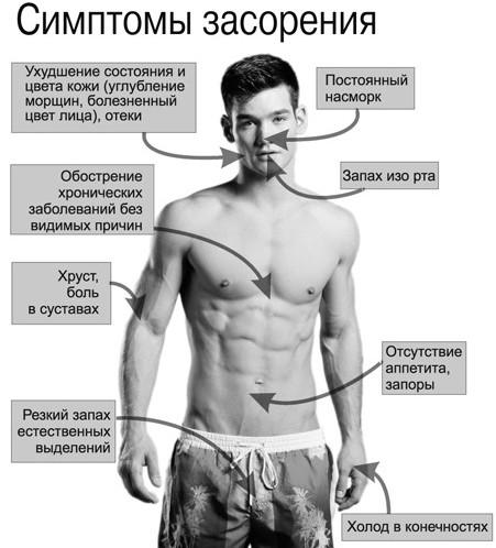 simptomyi-zasoreniya-organizma