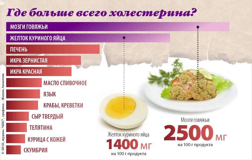 питание для диета сосудов