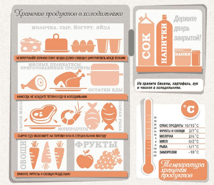 hranenie-produktov-v-holodilnike