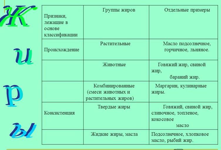 klassifikatsiya-zhirov