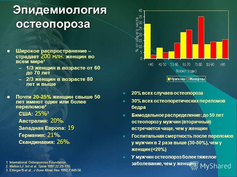 statistika-osteoporoza