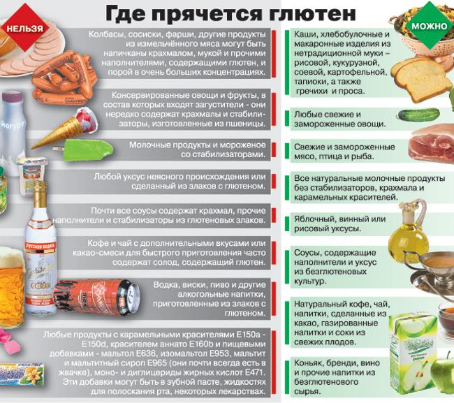 soderzhanie-glyutena-v-produktah-pitaniya