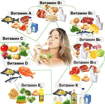 vitaminyi-dlya-kozhi