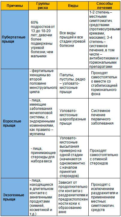 klassifikatsiya-ugrey