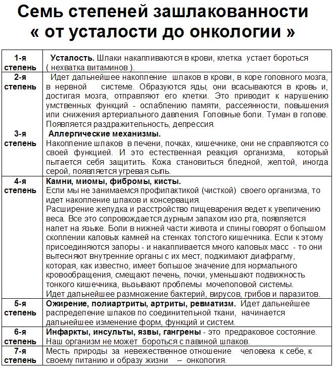 7-etapov-zashlakovannosti