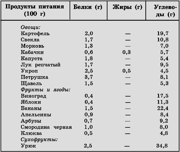 oderzhanie-belka-v-produktah-rastitelnogo-proishozhdeniya