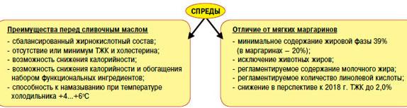 otlichitelnyie-osobennosti-spredov-po-sravneniyu-so-slivochnyim-maslom
