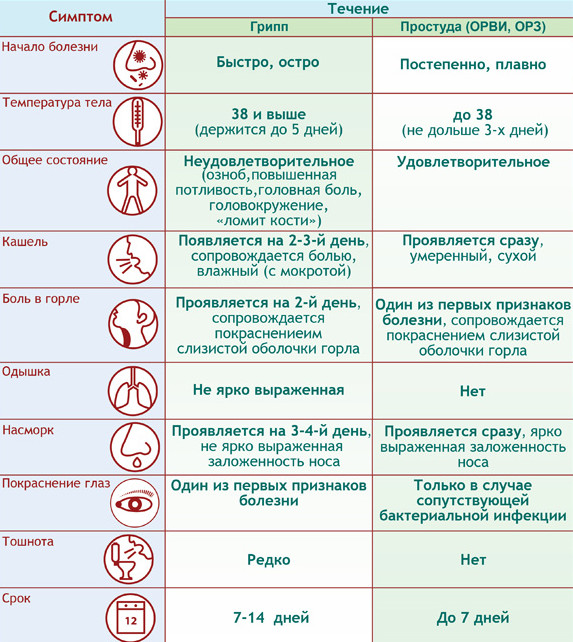 simptomyi-grippa-i-prostudyi-u-vzroslyih