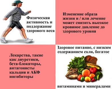 profilaktika-infarkta