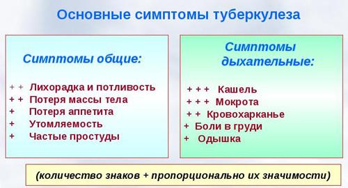 simptomyi-tuberkulyoza