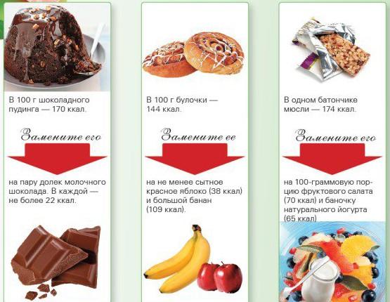 zamena-sladkih-produktov