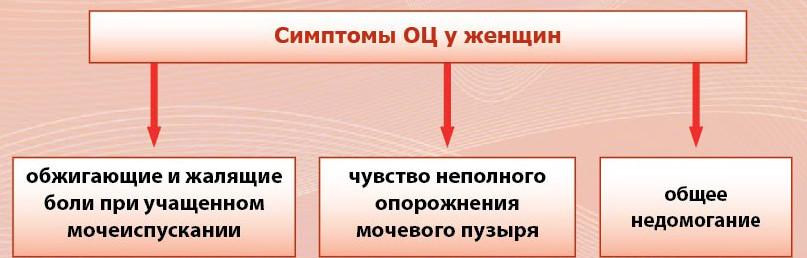simptomyi-ostrogo-tsistita