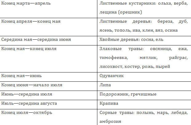 PRIMERNYIY-KALENDAR`-TSVETENIYA-I-SPOROOBRAZOVANIYA