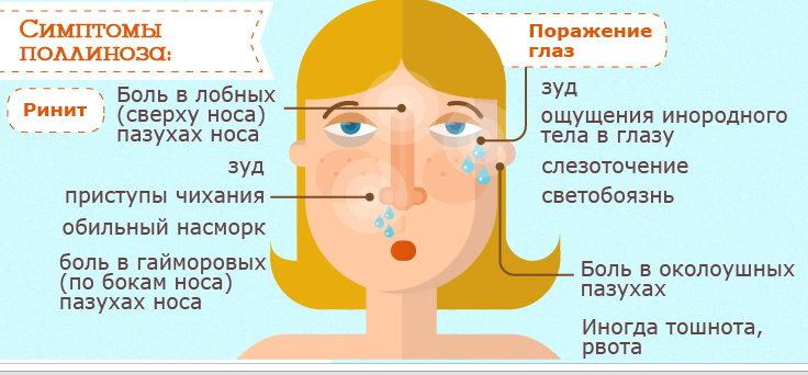 simptomyi-pollinoza